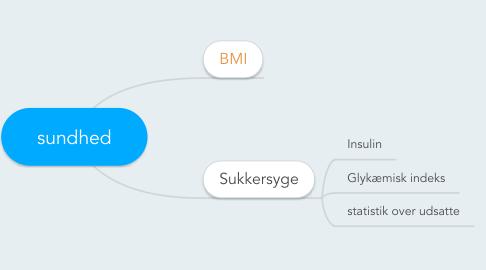 Mind Map: sundhed