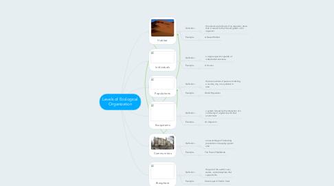 Mind Map: Levels of Ecological Organization