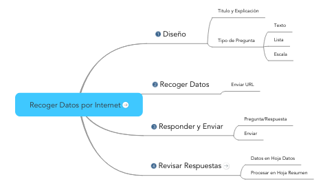 Mind Map: Recoger Datos por Internet