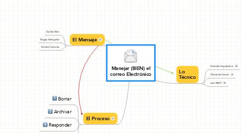 Mind Map: Manejar (BIEN) el correo Electrónico