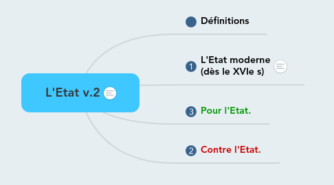 Mind Map: L'Etat v.2