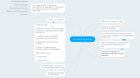 Mind Map: Politicas de Seguridad