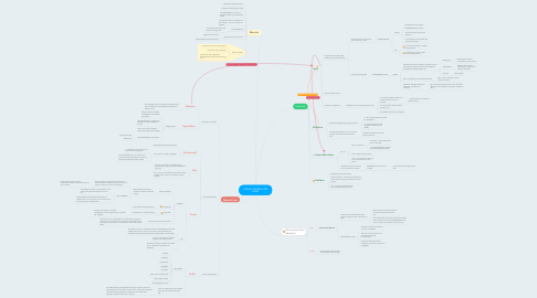 Mind Map: I) WHAT MAKES LAW VALID