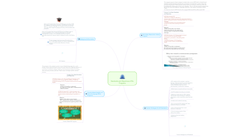 Mind Map: Standards and Objectives of ELL Programs