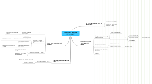 Mind Map: Users want to share with FTPS and SFTP
