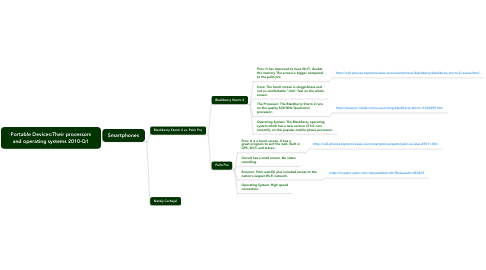 Mind Map: Portable Devices:Their processors