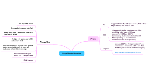 Mind Map: Kenya Morales Nexus One
