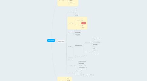 Mind Map: Data mining