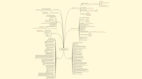 Mind Map: Frambee website