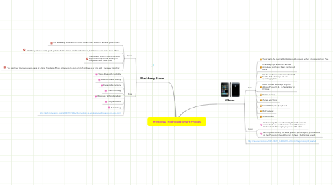 Mind Map: Vanessa Rodriguez Smart Phones