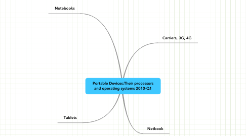 Mind Map: Portable Devices:Their processors and operating systems 2010-Q1
