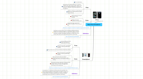 Mind Map: Mayra Perez Smartphones