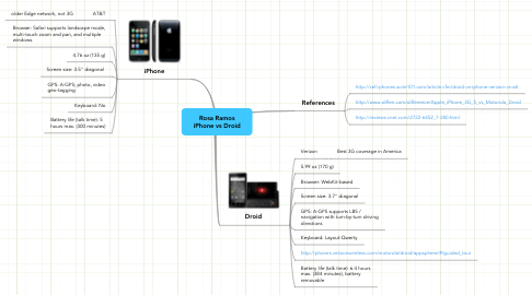 Mind Map: Rosa Ramos iPhone vs Droid