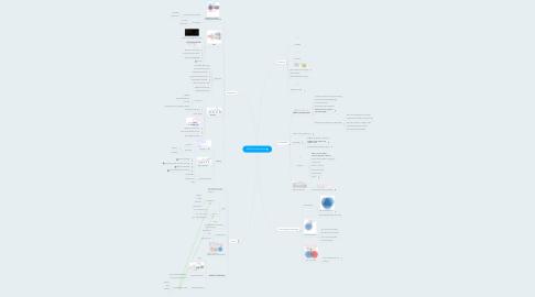 Mind Map: WLAN fundamentals