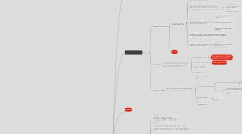 Mind Map: Nice Hookah