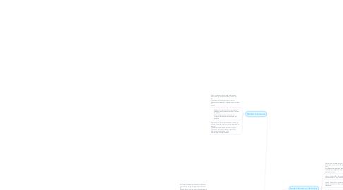 Mind Map: Modelo para el desarrollo de software