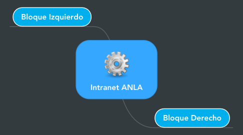 Mind Map: Intranet ANLA