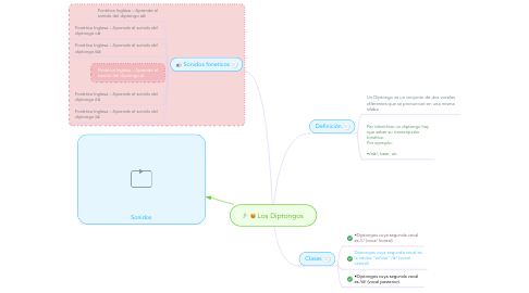 Mind Map: Los Diptongos