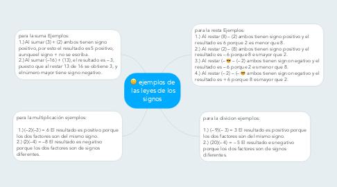 Mind Map: ejemplos de  las leyes de los signos