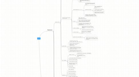 Mind Map: Газели
