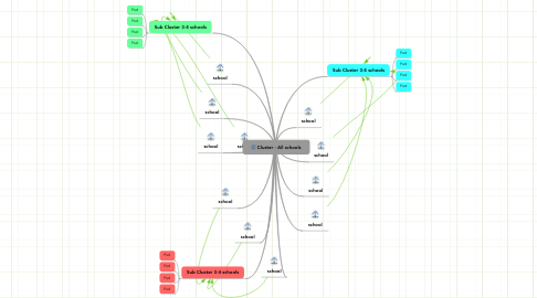 Mind Map: Cluster - All schools