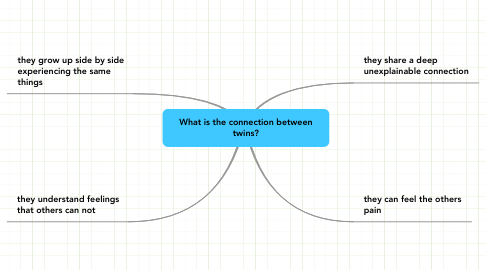 Mind Map: What is the connection between