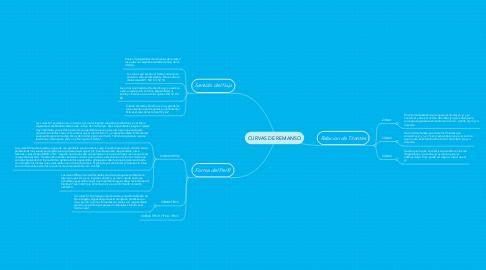Mind Map: CURVAS DE REMANSO