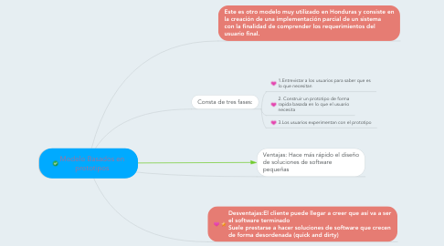 Mind Map: Modelo Basados en prototipos