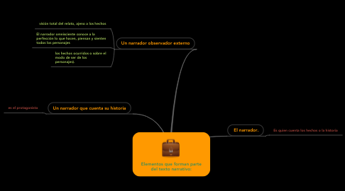 Mind Map: Elementos que forman parte del texto narrativo: