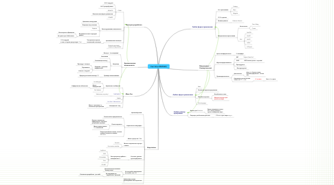 Mind Map: Perl: ЗА (и ПРОТИВ?)