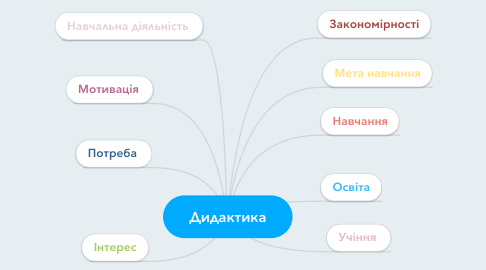 Mind Map: Дидактика
