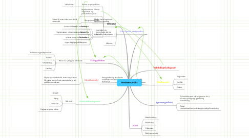 Mind Map: Medienes makt