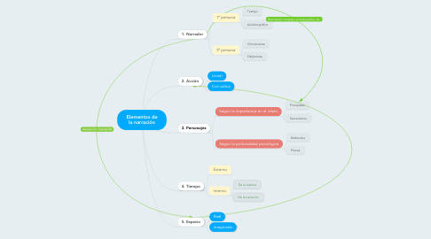 Mind Map: Elementos de la narración
