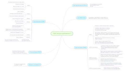 Mind Map: Quel visa pour quel besoins ?