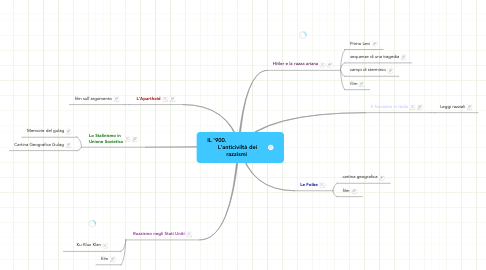 Mind Map: IL