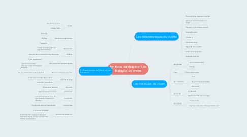 Mind Map: Synthèse du chapitre 1 de Biologie: Le vivant