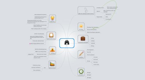 Mind Map: Onboarding process