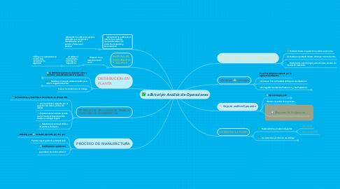 Mind Map: Análisis de Operaciones
