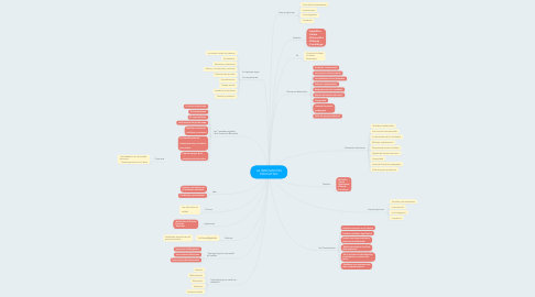 Mind Map: LA INNOVACIÓN EDUCATIVA
