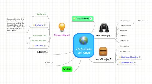 Mind Map: Hitta fakta på nätet