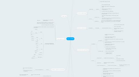 Mind Map: Задачи ФАЦ