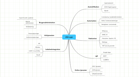 Mind Map: UNI-Login