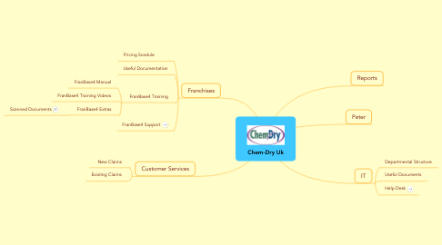 Mind Map: Chem-Dry Uk