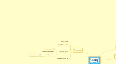 Mind Map: Chem-Dry Uk