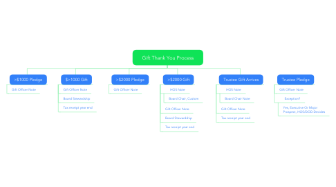 Mind Map: Gift Thank You Process