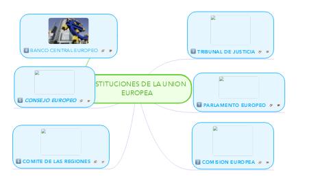 Mind Map: INSTITUCIONES DE LA UNION EUROPEA