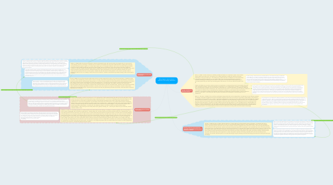 Mind Map: What does it mean to be an effective 21st century educator?