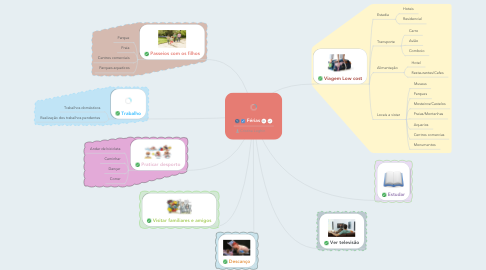 Mind Map: Férias