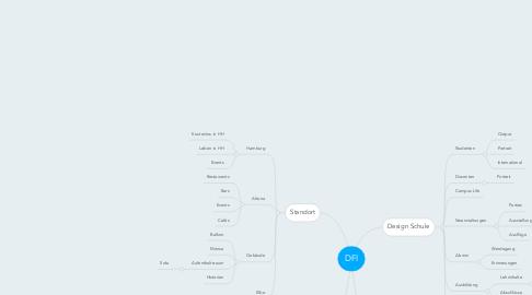 Mind Map: DFI