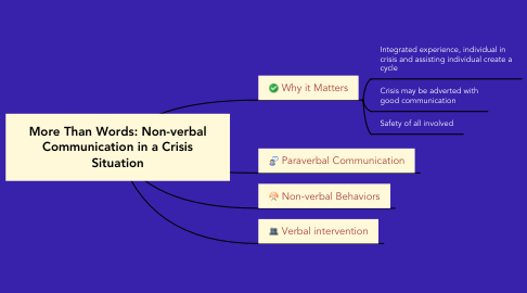 Mind Map: More Than Words: Non-verbal Communication in a Crisis Situation